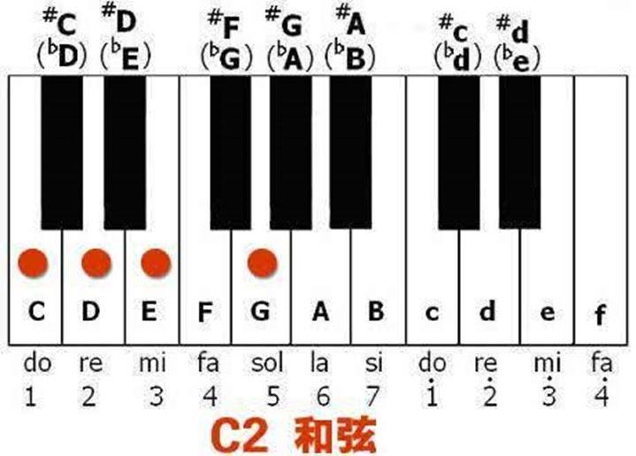 鋼琴和弦表簡單介紹透過歌唱教室訓練方法帶你簡單搞懂